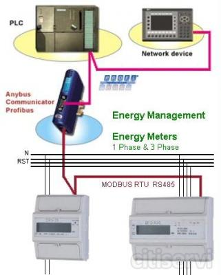 Oferta de Introducción hasta fin del mes Abril 2011...  Un Lote de 3 componentes:  Un Anybus Communicator (ABC) a una Red Ethernet ó un  Bus de Campo a su elección**  y la Red RS485 - Modbus RTU con interfaz Modbus RTU Maestro.  Un Medidor de Ene