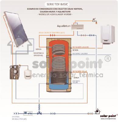 Set solar compuesto por:  - Colector solar plano de 1,98 m2 (Vertical u Horizontal). - Estructura de soporte para cubierta plana y pernos de fijación. - Accesorios de conexión. - Grupo hidráulico con centralita solar y vaso de expansión. - Líquido refrige